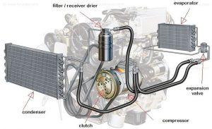 Dasar Otomotif Sistem Pendingin AC Mobil